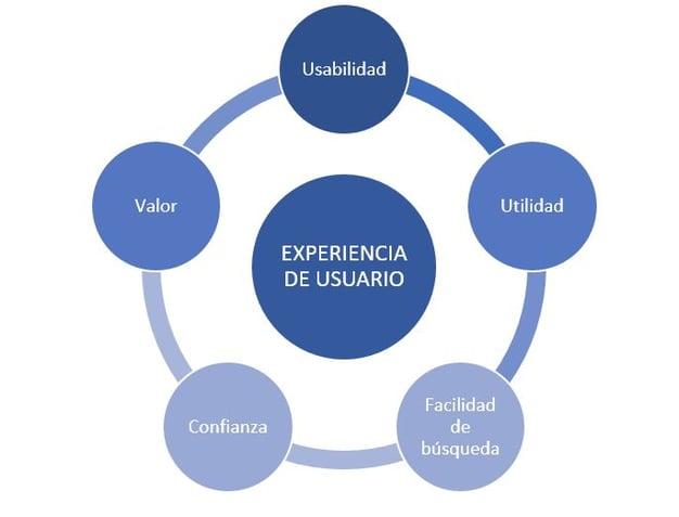 gráfico valores de la experiencia de usuario