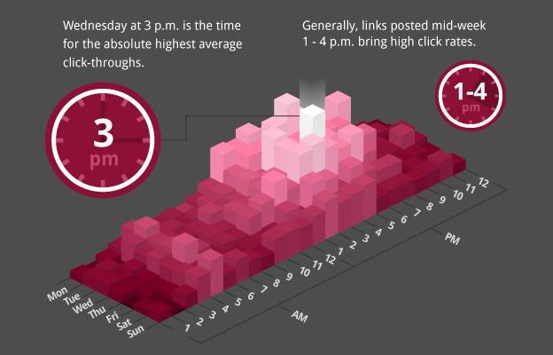 mejores horas para conseguir clicks en facebook