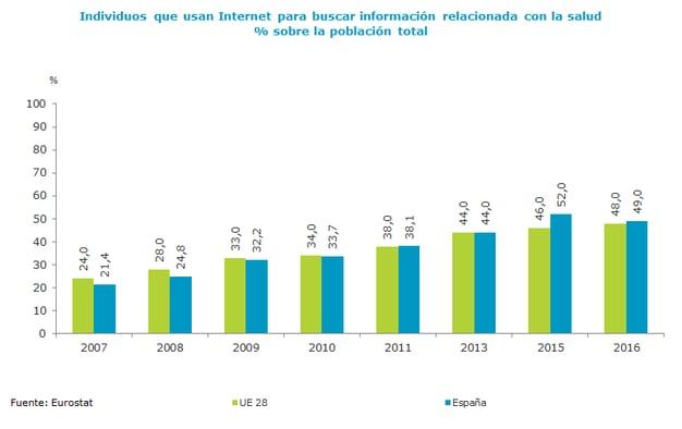Individuos que usan Internet para buscar información relacionada con la salud.png