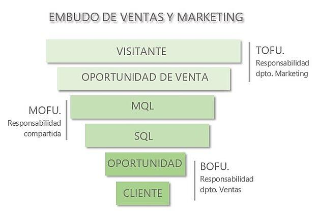 embudo marketing y ventas.jpg