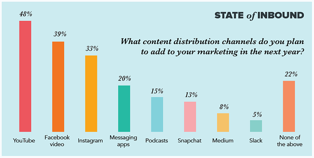 gráfica sobre el contenido más inbound