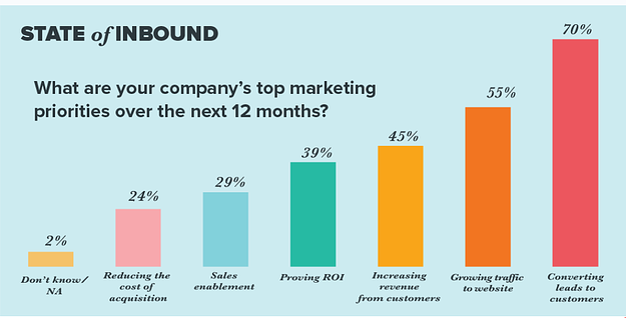 gráfica sobre inbound marketing