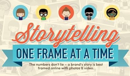 Imágenes y vídeos, los contenidos que mejor funcionan en las redes sociales